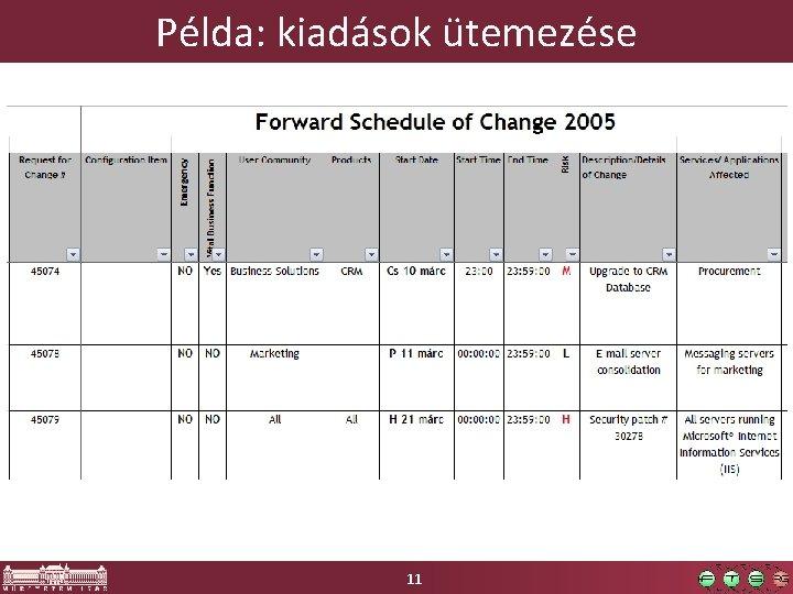 Példa: kiadások ütemezése 11