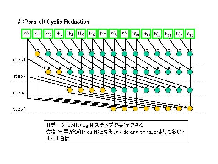 ☆(Parallel) Cyclic Reduction step 1 step 2 step 3 step 4 • Nデータに対し(log N)ステップで実行できる