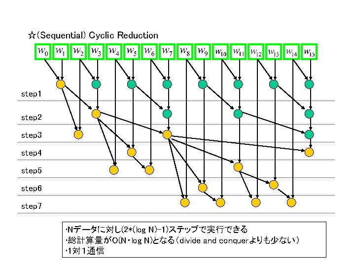 ☆(Sequential) Cyclic Reduction step 1 step 2 step 3 step 4 step 5 step