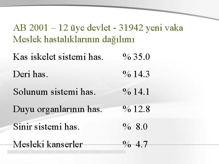 AB 2001 – 12 üye devlet - 31942 yeni vaka Meslek hastalıklarının dağılımı Kas