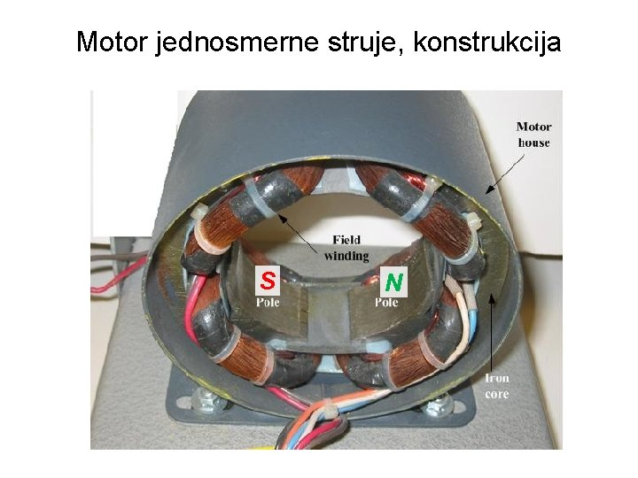 Motor jednosmerne struje, konstrukcija S N