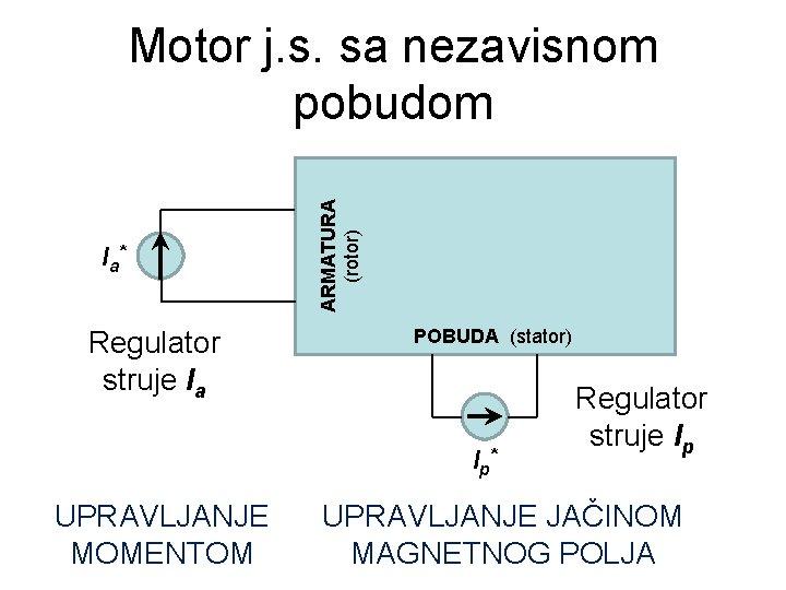 I a* Regulator struje Ia ARMATURA (rotor) Motor j. s. sa nezavisnom pobudom POBUDA