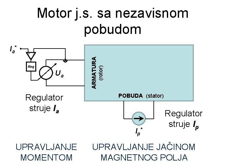 Motor j. s. sa nezavisnom pobudom + - Reg Ua Regulator struje Ia ARMATURA
