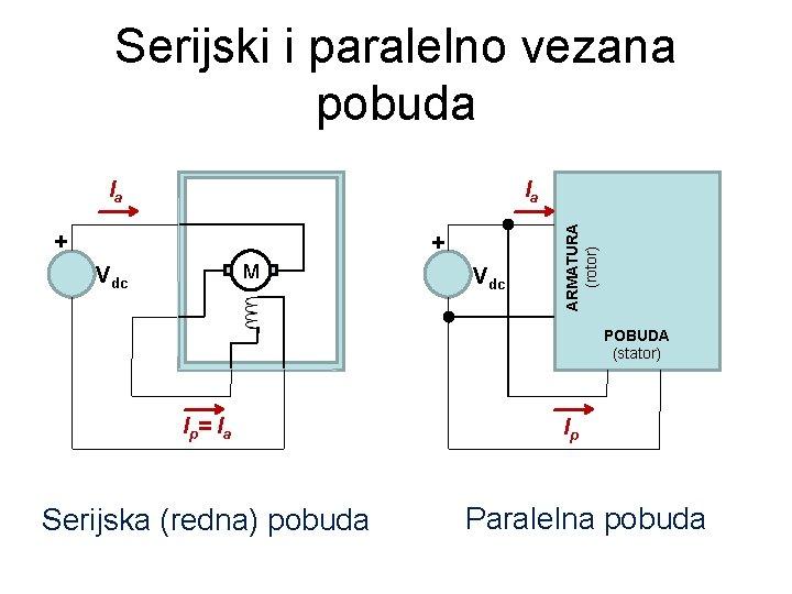 Serijski i paralelno vezana pobuda Vdc + M Vdc ARMATURA (rotor) + Ia ARMATURA