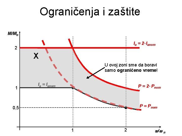 Ograničenja i zaštite M/Mn Ia = 2 Ianom 2 X U ovoj zoni sme