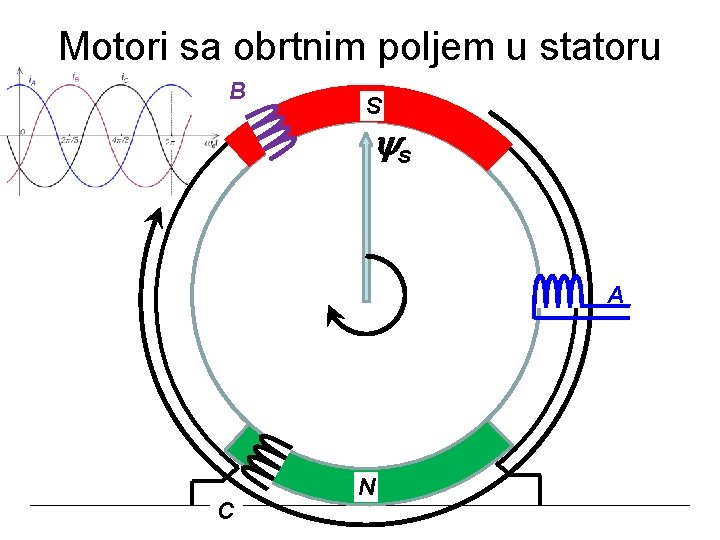 Motori sa obrtnim poljem u statoru S B s A N C