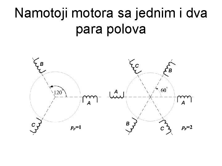Namotoji motora sa jednim i dva para polova B C B A A A