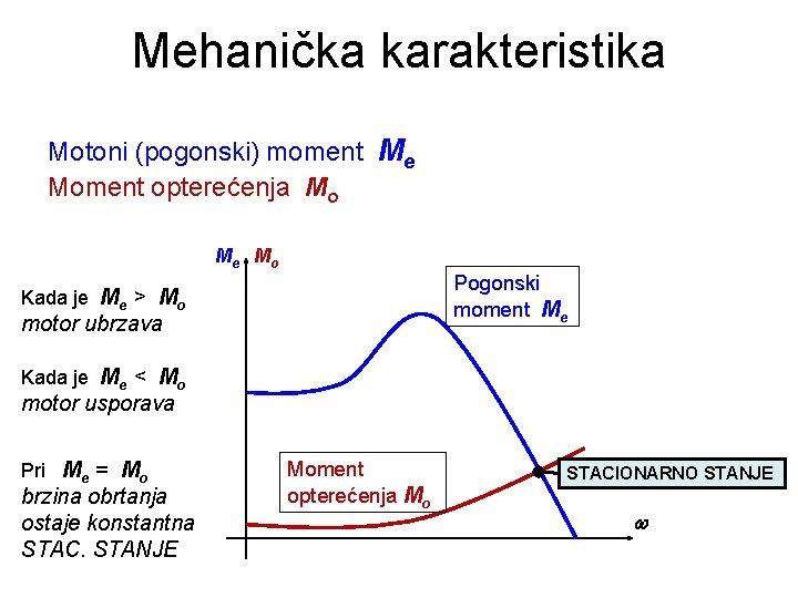 Mehanička karakteristika Motoni (pogonski) moment Me Moment opterećenja Mo Me Mo Pogonski moment Me