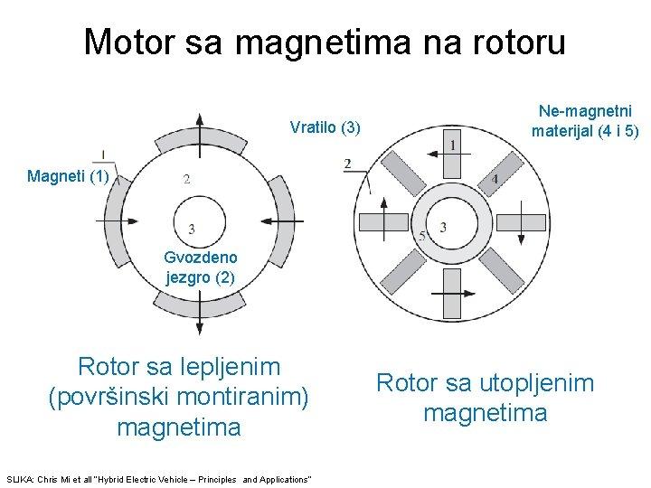 Motor sa magnetima na rotoru Vratilo (3) Ne-magnetni materijal (4 i 5) Magneti (1)