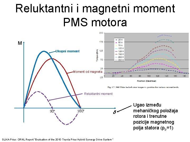Reluktantni i magnetni moment PMS motora M Ukupni moment Moment od magneta Reluktantni moment