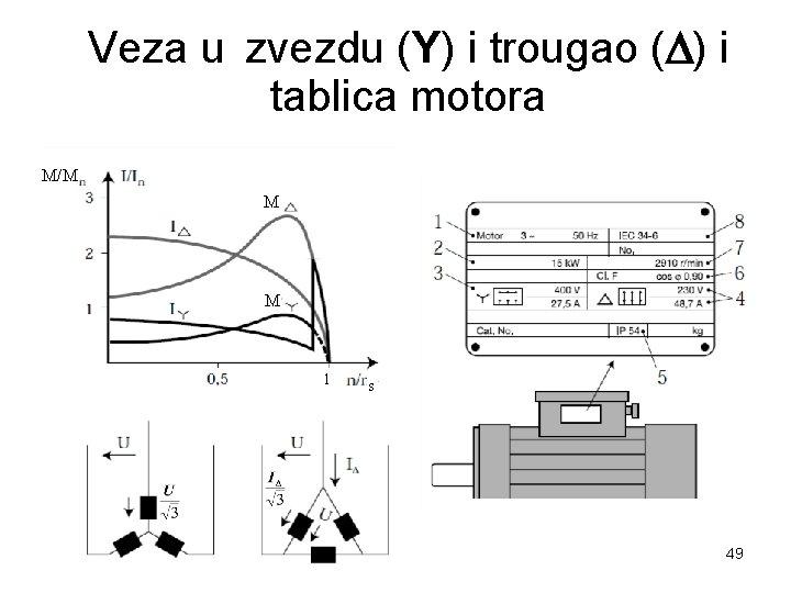 Veza u zvezdu (Y) i trougao ( ) i tablica motora M/M M M
