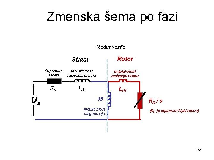 Zmenska šema po fazi Međugvožđe Rotor Stator Ua Otpornost satora Induktivnost rasipanja statora RS