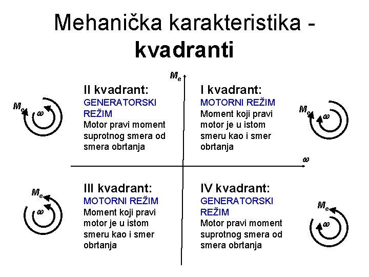 Mehanička karakteristika kvadranti Me Me II kvadrant: GENERATORSKI REŽIM Motor pravi moment suprotnog smera