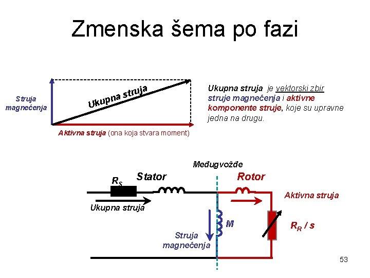 Zmenska šema po fazi Ukupna struja je vektorski zbir struje magnećenja i aktivne komponente