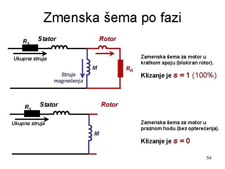 Zmenska šema po fazi RS Stator Rotor Ukupna struja M RR Struja magnećenja RS