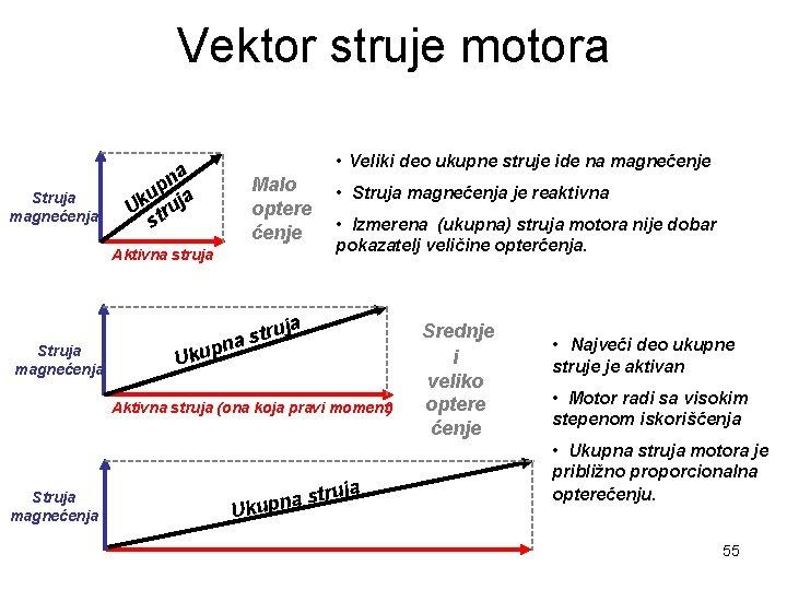 Vektor struje motora Struja magnećenja • Veliki deo ukupne struje ide na magnećenje na