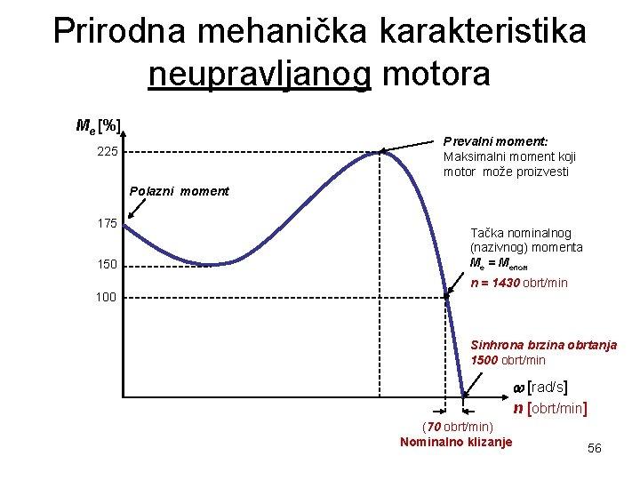 Prirodna mehanička karakteristika neupravljanog motora Me [%] Prevalni moment: Maksimalni moment koji motor može