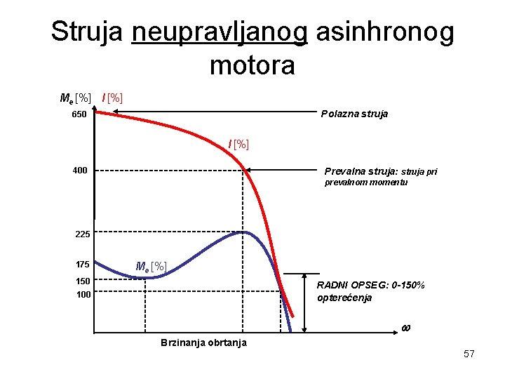 Struja neupravljanog asinhronog motora Me [%] I [%] Polazna struja 650 I [%] 400