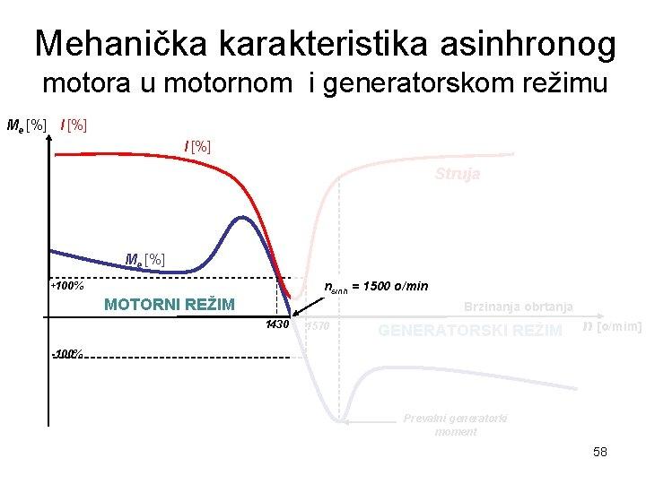 Mehanička karakteristika asinhronog motora u motornom i generatorskom režimu Me [%] I [%] Struja