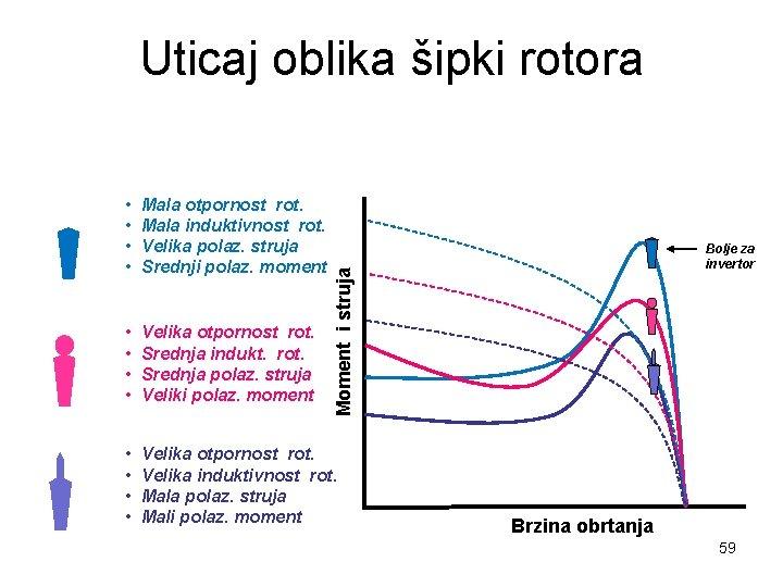 Uticaj oblika šipki rotora Mala otpornost rot. Mala induktivnost rot. Velika polaz. struja Srednji