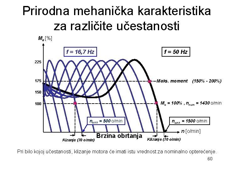 Prirodna mehanička karakteristika za različite učestanosti Me [%] f = 16, 7 Hz f
