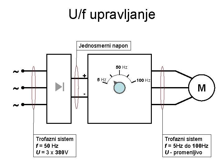 U/f upravljanje Jednosmerni napon 50 Hz + - 5 Hz 100 Hz M Trofazni
