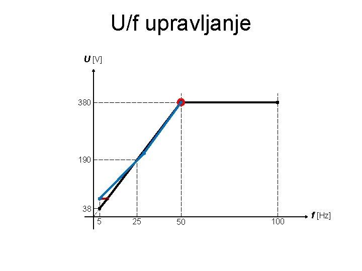 U/f upravljanje U [V] 380 190 38 5 25 50 100 f [Hz]