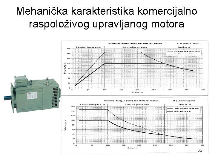 Mehanička karakteristika komercijalno raspoloživog upravljanog motora 65