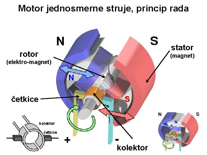 Motor jednosmerne struje, princip rada stator rotor (magnet) (elektro-magnet) N četkice S N kolektor