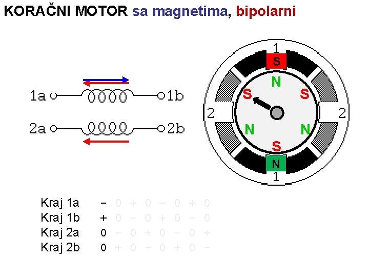 KORAČNI MOTOR sa magnetima, bipolarni S N S S N N N S S