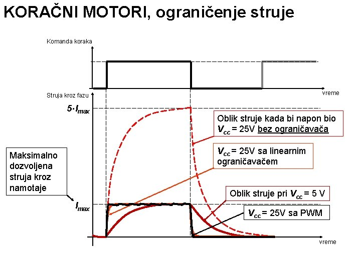 KORAČNI MOTORI, ograničenje struje Komanda koraka vreme Struja kroz fazu 5 Imax Oblik struje