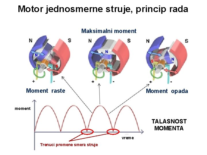Motor jednosmerne struje, princip rada Maksimalni moment N N S Moment raste Moment opada