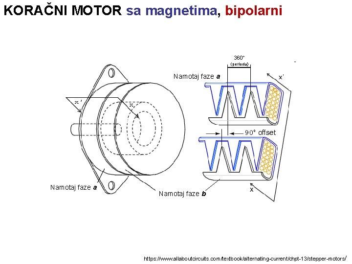 KORAČNI MOTOR sa magnetima, bipolarni 360 (perioda) Namotaj faze a Namotaj faze b https: