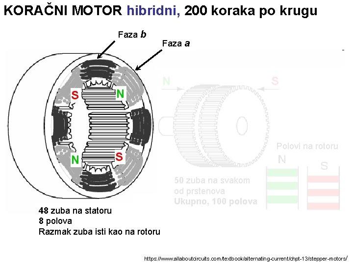 KORAČNI MOTOR hibridni, 200 koraka po krugu Faza b S N Faza a N