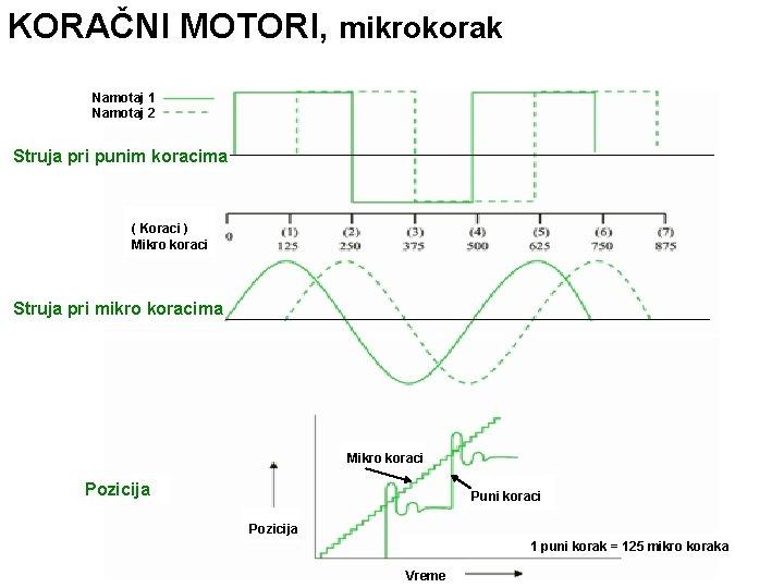KORAČNI MOTORI, mikrokorak Namotaj 1 Namotaj 2 Struja pri punim koracima ( Koraci )