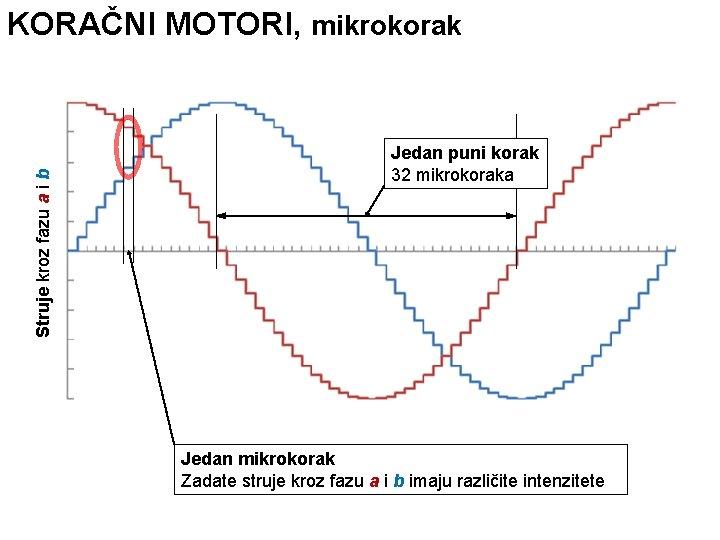 Struje kroz fazu a i b KORAČNI MOTORI, mikrokorak Jedan puni korak 32 mikrokoraka