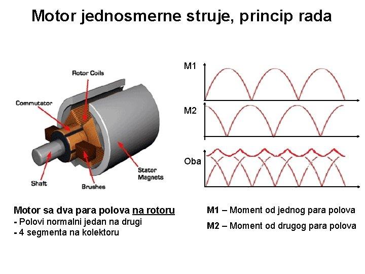 Motor jednosmerne struje, princip rada M 1 M 2 Oba Motor sa dva para