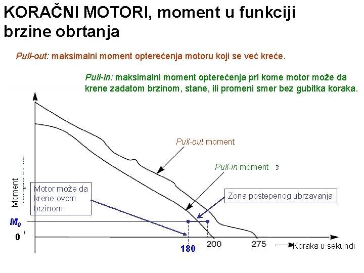 KORAČNI MOTORI, moment u funkciji brzine obrtanja Pull-out: maksimalni moment opterećenja motoru koji se