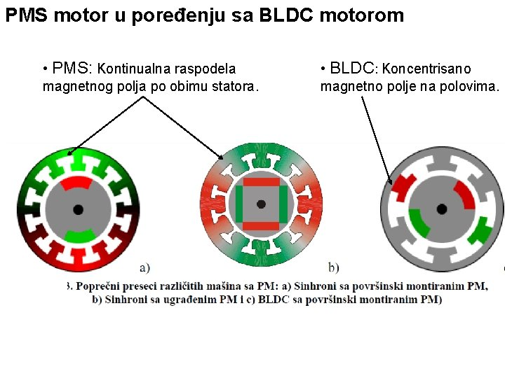 PMS motor u poređenju sa BLDC motorom • PMS: Kontinualna raspodela magnetnog polja po