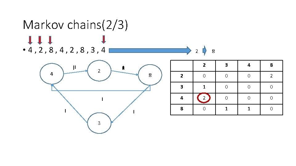 Markov chains(2/3) • 4, 2, 8, 3, 4 II I 4 2 8 I