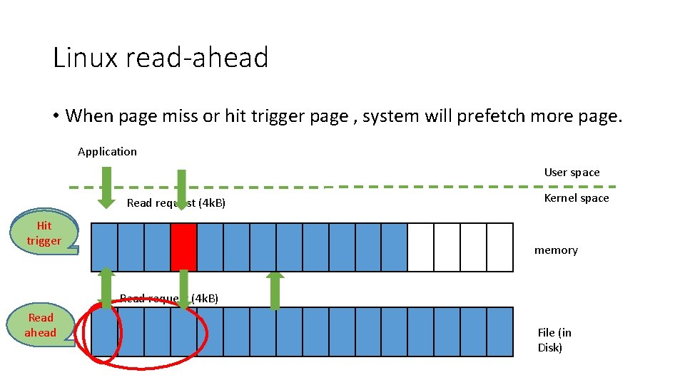 Linux read-ahead • When page miss or hit trigger page , system will prefetch