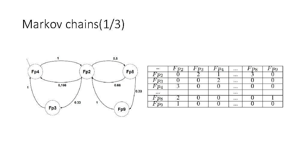 Markov chains(1/3)