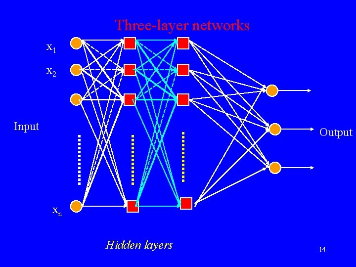 Three-layer networks x 1 x 2 Input Output xn Hidden layers 14