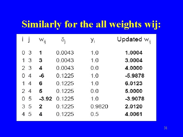 Similarly for the all weights wij: 31