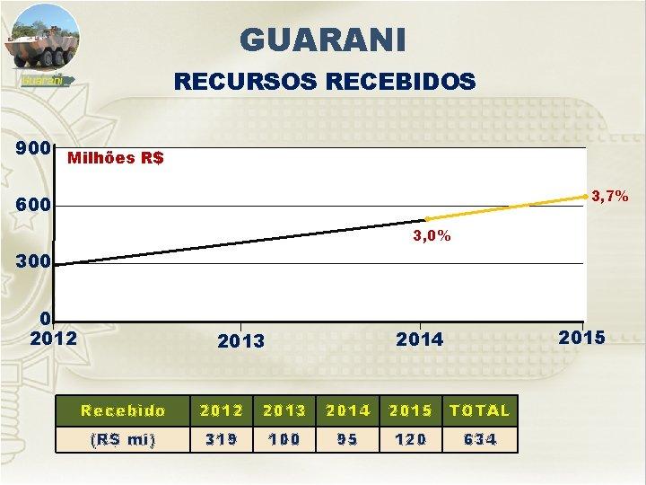GUARANI RECURSOS RECEBIDOS 900 Milhões R$ 3, 7% 600 3, 0% 300 0 2012