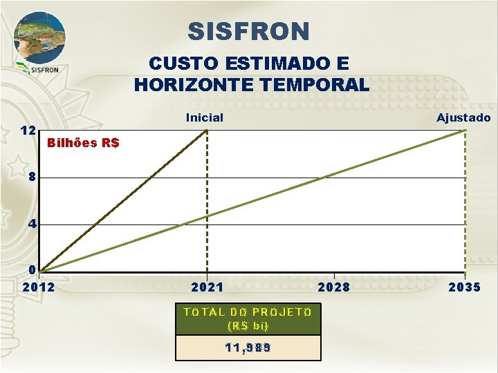 SISFRON CUSTO ESTIMADO E HORIZONTE TEMPORAL 12 Inicial Ajustado Bilhões R$ 8 4 0