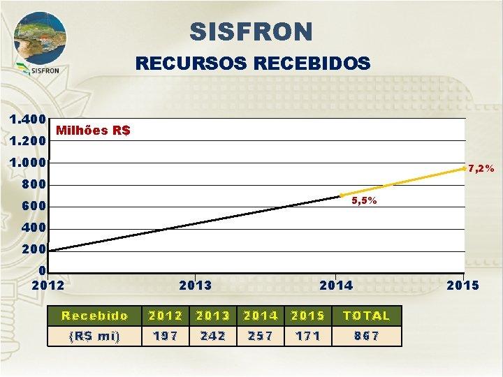 SISFRON RECURSOS RECEBIDOS 1. 400 1. 200 Milhões R$ 1. 000 7, 2% 800
