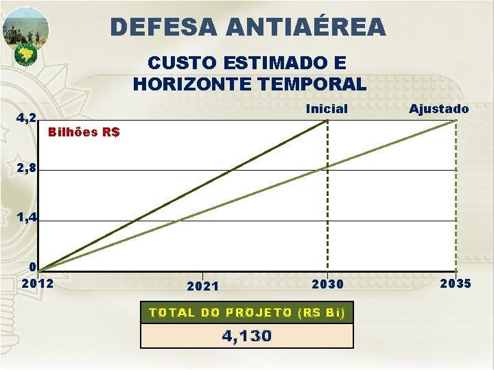 DEFESA ANTIAÉREA CUSTO ESTIMADO E HORIZONTE TEMPORAL 4, 2 Inicial Ajustado 2030 2035 Bilhões
