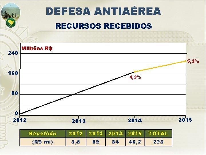 DEFESA ANTIAÉREA RECURSOS RECEBIDOS 240 Milhões R$ 5, 3% 160 4, 3% 80 0