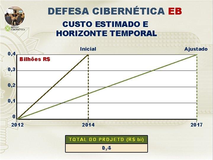 DEFESA CIBERNÉTICA EB CUSTO ESTIMADO E HORIZONTE TEMPORAL 0, 4 Inicial Ajustado 2014 2017